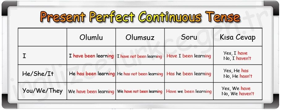 Present perfect continuos tense